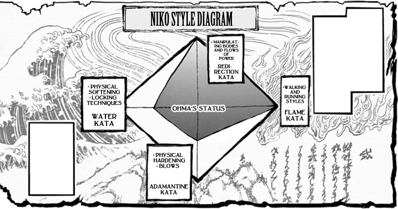 Niko_Style_diagram_-_Tokita_Ohma.png